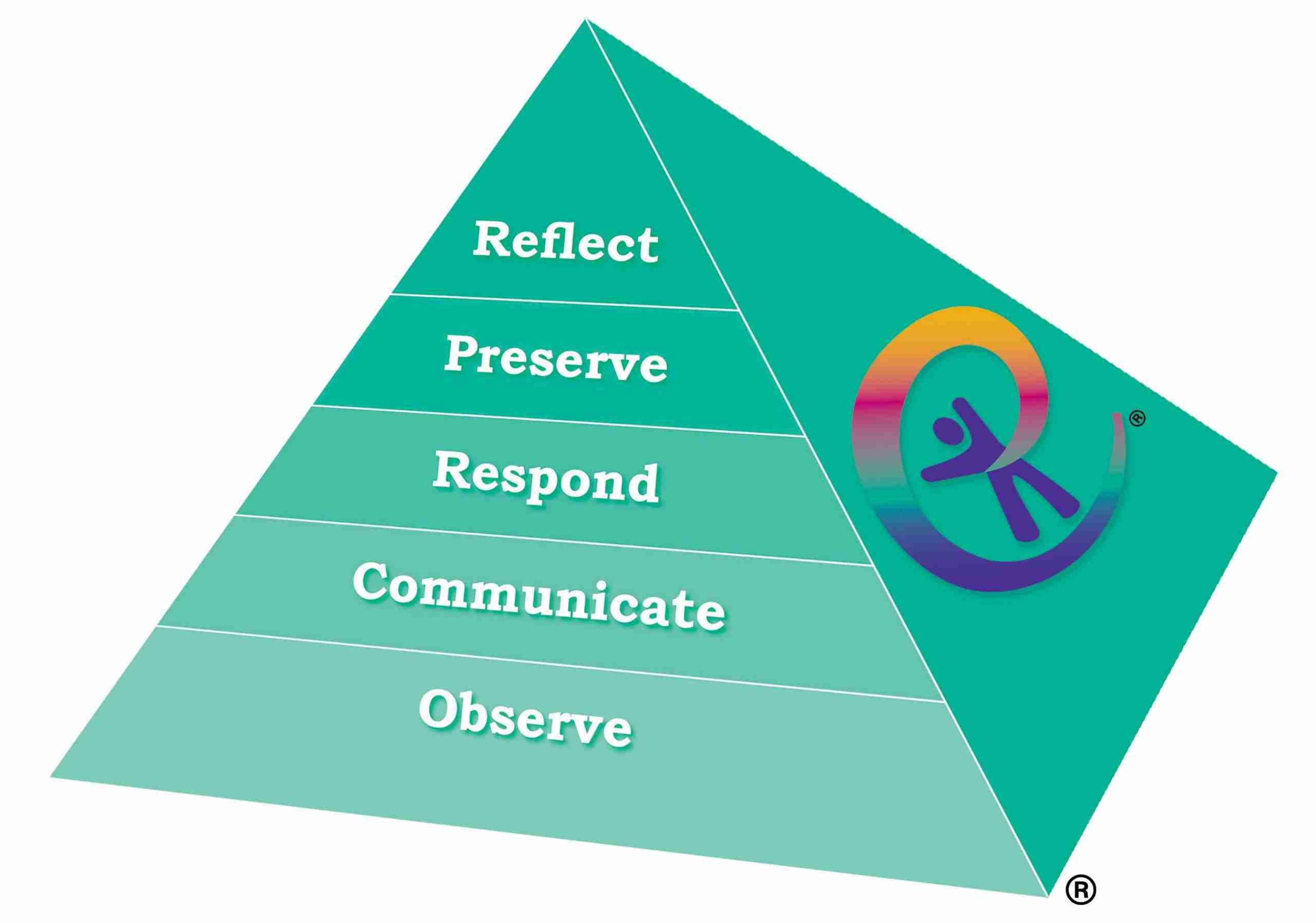 Teal Green Engage with Skills Training Pyramid with the words (from base to top): Observe, Communicate, Respond, Preserve, Reflect.